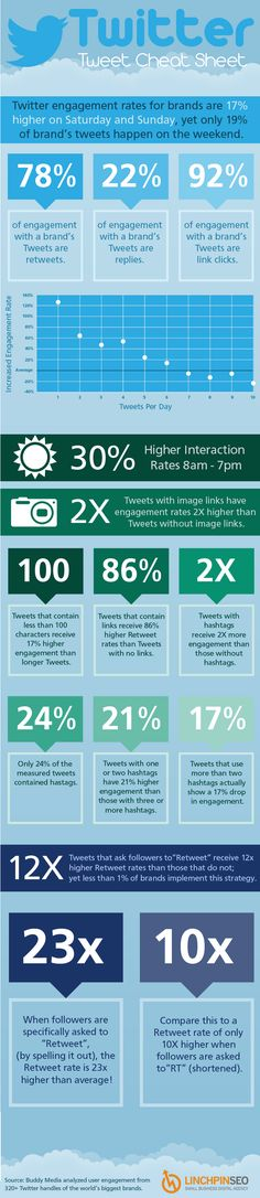 Twitter Cheat Sheet  Infographics are a great way to absorb information at a glance and I particularly like this Twitter infographic.  It seems the ideal Tweet is short – less than the alloted 140 characters – contains a link for further information and an image and contains less than two hashtags. If you want your Tweet to be seen, ask your followers to Retweet (but not RT) it. And don't forget to Tweet at the weekends. Twitter is not a 9-5 job.