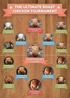 The Ultimate Roast Chicken Tournament