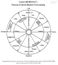 """Louise McWhirter presented her theory in 1938 in """"Astrology and Stock Market Forecasting"""" (p. 7-8) as follows:  """"Whenever the North Node passes through Scorpio and Libra [2012-2015], there is a transition period as the curve passes from normal, going from normal to high.  […] The high point of business volume is reached when the North Node transits Leo [2017-2018]. As the North Node goes through Cancer and Gemini, business volume is above normal, but slowly going to normal.  […] Taurus…"""
