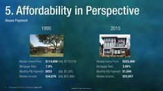 Mortgage Rates - A History Over the Years - INFOGRAPHICS
