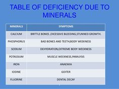 Mineral Deficiency Symptoms and Treatment Nutrition Articles, Health And Fitness Articles, Health Advice, Fitness Nutrition, Health Diet, Health And Nutrition, Health And Wellness, Macrobiotic Recipes, Mineral Deficiency
