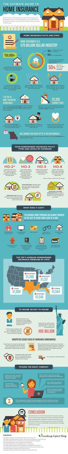 Home Insurance 101 : This infographic presents some interesting stats and facts about home insurance industry and serves as a basic guide for homeowners who need some help in choosing insurance plan and company and want to avoid involved pitfalls.	  > http://infographicsmania.com/home-insurance-101/?utm_source=Pinterest&utm_medium=ZAKKAS&utm_campaign=SNAP