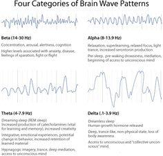 Hjärnvågor. Lyssna på binural beats om du inte redan gör det!