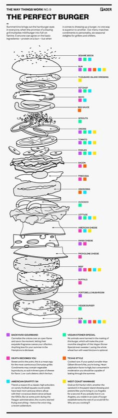 Diagrams to make your life easier: The Perfect Burger