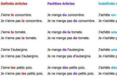 French Articles - A, an, the, some