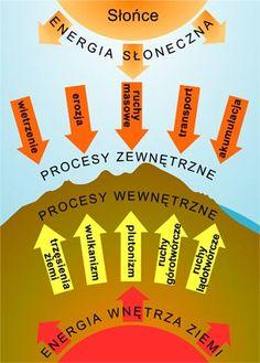 procesy geologiczne Education, Marcel, Homeschooling, Ideas, Geography, Biochemistry, Onderwijs, Learning, Thoughts