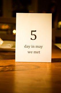 Milestone date table numbers