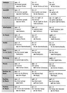 Deutsch, Praepositionen