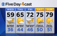 FIVE DAY FORECAST FROM CBS4