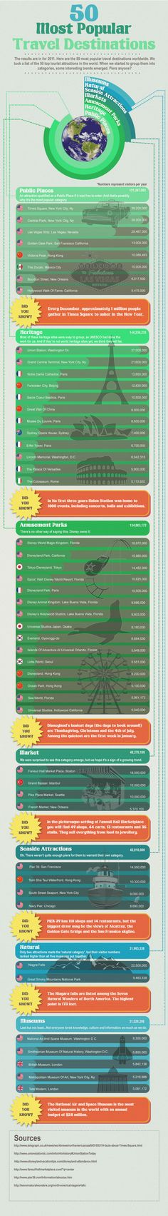 50 Most Popular Travel Destinations in the World [Infographic]