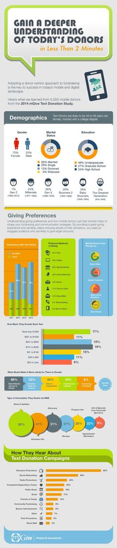 fundraising infographic : Are you a busy #nonprofit marketer interested in mobile giving? Heres an #infog