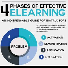The 4 Phases of Effective eLearning Infographic - e-Learning Infographics Instructional Technology, Instructional Design, Instructional Strategies, Teaching Technology, Educational Technology, Learning Theory, 21st Century Learning, Blended Learning, Teaching Strategies