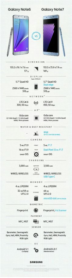 Samsung Galaxy Note 7 and Samsung Galaxy Note 5 infographic