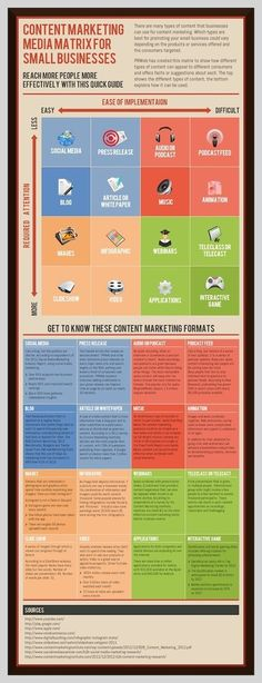 Food infographic The Content Marketing Media Matrix for Small Business - p. Infographic Description The Content Marketing Media Inbound Marketing, Marketing Logo, Marketing Digital, Mundo Marketing, Marketing Trends, Content Marketing Strategy, Small Business Marketing, Mobile Marketing, Social Marketing