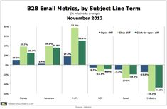 B2B Email Metrics, by Keyword