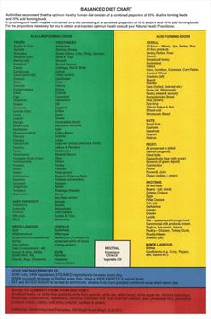 Balanced Diet Chart Check my webpage only at http://www..dietplaninfo.com