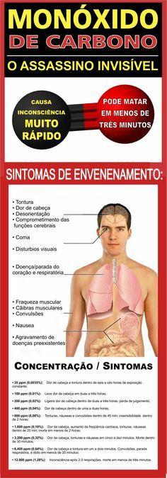 Os sintomas iniciais de envenenamento agudo por monóxido de carbono incluem dor de cabeça, náuseas, mal-estar e fadiga... Estes sintomas são muitas vezes confundidos com (sintomas de) um vírus como o da gripe ou de outras doenças como a intoxicação alimentar ou gastroenterite.. >>> Dor de cabeça é o sintoma mais comum de envenenamento por monóxido de carbono; essa dor é muitas vezes descrita como maçante, frontal, e contínua http://saudeesegurancanotrabalho.com/node/206