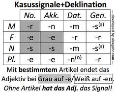 acusativo y dativo aleman tabla - Buscar con Google
