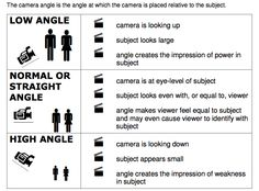 Picture Camera Shots And Angles, Camera Angle, Best Camera For Photography, Photography Basics, Film Class, Shot Film, Media Studies A Level, Film Tips, Types Of Shots