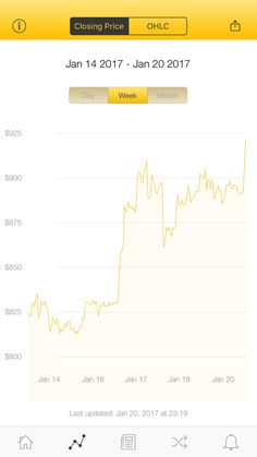 The latest Bitcoin Price Index is 919.80 USD http://www.coindesk.com/price/ via @CoinDesk App