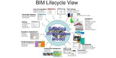 Need For Building Information Modeling Software Rises As Construction Projects Increase Globally Research Publications, Building Information Modeling, Improve Productivity, State Street, Financial Statement, Market Research, Autocad, Innovation Design, Service Design
