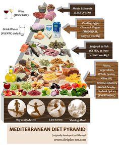 Mediterranean Diet: Not A Diet, But A Healthy Living Lifestyle