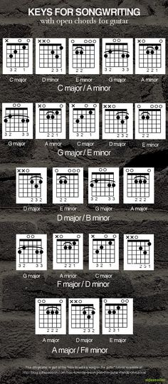 163 best Music images on Pinterest in 2018 | Easy guitar chords ...