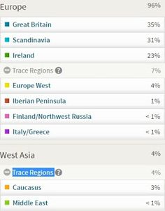 My Ancestry DNA test arrived! I was surprised that my Great Britain was only 35% because I thought it would be higher. I was also surprised that I had any Irish at all. My Grandpa Jensen's family is from Denmark and England, so I was hoping to find out if the British DNA was eventually Viking or Saxon.  I wasn't surprised I had Europe West DNA. Recently someone has done some genealogy on my female line and they finally linked them to Germany. But the other trace regions were a surprise.