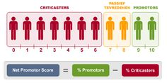 Net Promoter Score (NL)`: nice visualisation for this concept.