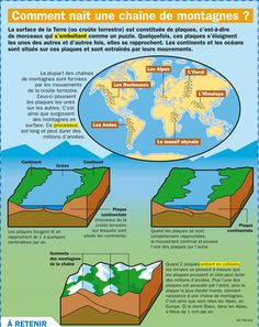 How is a mountain range born?Exhibit: How is a mountain range born? Science Vocabulary, Teaching Science, Science Education, Science For Kids, Earth Science, Science And Nature, Medical Mnemonics, Study French, French Phrases