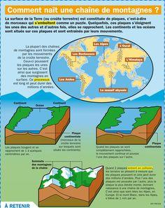 Fiche exposés : Comment naît une chaîne de montagnes ?