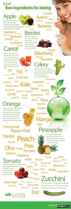 A-Z of Raw Indredients for Juicing Infographic Infographic - Healthy Food for Fitness