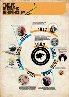 This one tells a story about the graphic design history, providing the years as well. This is called infographic timeline.