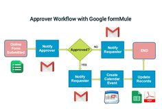 This is a tutorial of making a single form approval workflow using Google form & formMule add on. Basically, an employee requests a day off by filling out a ...