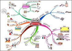 How to Mind Map for Study Success.  I think this could help me IMMENSELY!!!