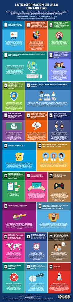 23 pequeñas cosas para trasformar el aula con tecnología