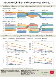 Mortality in Children and Adolescents, 1990-2013. JAMA. 2016;315(19):2055. doi:10.1001/jama.2016.5891.