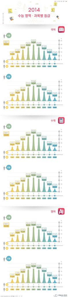 """[인포그래픽] 수능 영역별 표준점수, 수학 난이도 높았다 #exam / #Infographic"""" ⓒ 비주얼다이브 무단 복사·전재·재배포 금지"""
