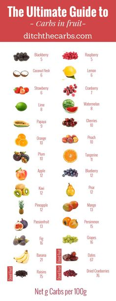"You have to read this ""Ultimate guide to carbs in fruit"". You will see which to enjoy and which to avoid in an easy photo grid. 