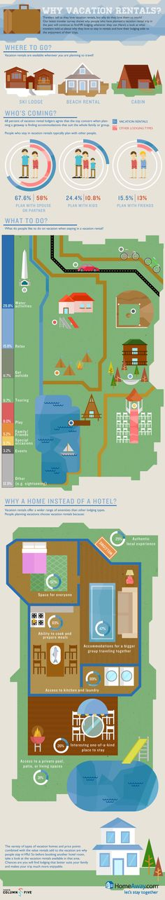 This recent traveler survey from HomeAway provides a great reminder of why travelers love vacation rentals, and where we can continue to improve the experience for guests, owners and managers alike!