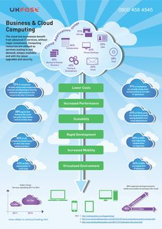 Business and Cloud Computing #infographic