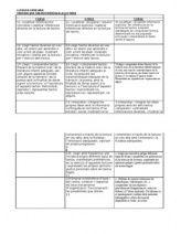 Comparació criteris d'avaluació de la lectura per cicles