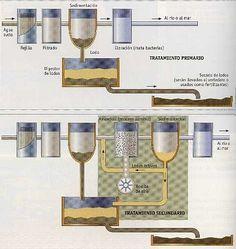 84 Ideas De Plantas De Tratamiento De Aguas Tratamiento De Aguas Planta De Tratamiento Aguas Residuales