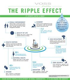 Other Infographics - Water Infographic. Access to Clean Water Promotes a Ripple Effect. The Ripple Effect: It Starts With A Drop. The Girl Effect, Change The World Quotes, United Nations Foundation, Access To Clean Water, Easy Access, Water Facts, Water Management, Social Change, Sustainable Development