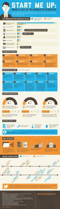 Qué está de moda en el mundo de las startups #infografia #infographic #entrepreneurship