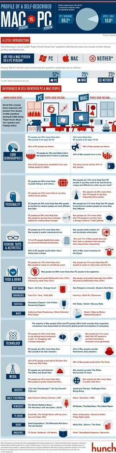 How Are Mac & PC People Different? [INFOGRAPHIC]