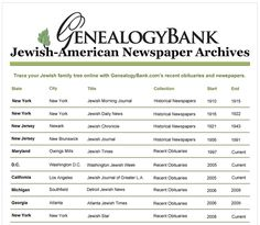 "Jewish American newspapers for genealogy at GenealogyBank. Read more on the GenealogyBank blog: ""Find Your Ethnic Ancestors with Historical Newspapers."" http://blog.genealogybank.com/find-your-ethnic-ancestors-with-historical-newspapers.html"