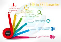 For convert corrupt Exchange EDB Data to healthy PST you can use Enstella Exchange EDB to PST Converter Software which is capable to repair Exchange EDB Damage issues and Export Exchange EDB Data to PST/EML/MSG and HTML. It also able to restore unlimited Exchange Mailboxes into Outlook with whole attachment and properties.  https://onmogul.com/stories/how-to-recover-exchange-server-errors-and-convert-exchange-database-to-outlook
