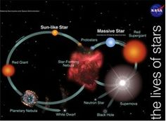The Lives of Stars activity, video, PowerPoint, starmap and handout via NASA.
