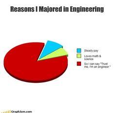 Reasons I majored in Engineering